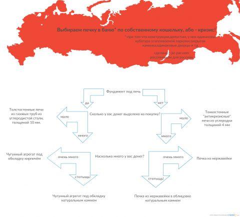 Инфографика для тех, кто разобрался в том, какая должна быть банная печь, но не решил из какого материала